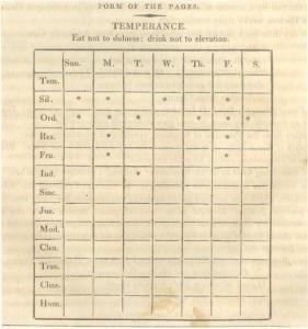 benjamin-franklin-scorecard